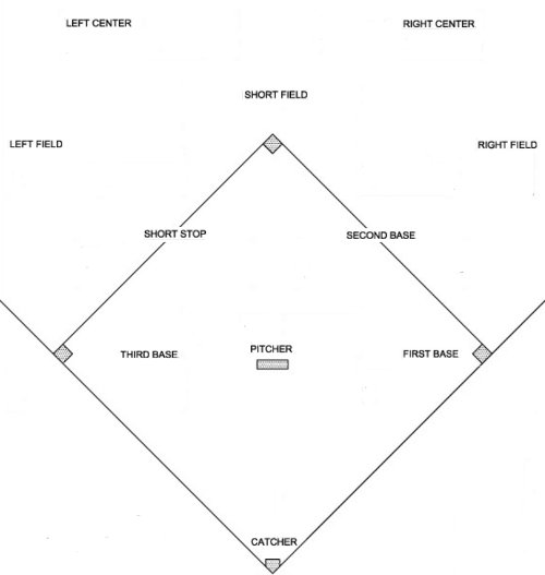 basic overview of kickball field positions   kickball strategiesbasic overview of kickball field positions